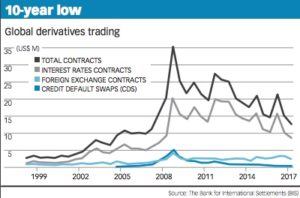 Derivatives Chart