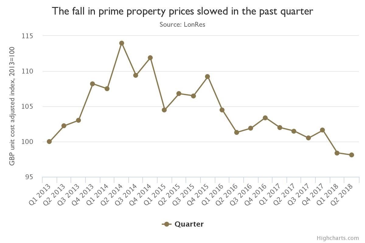 Prime London residential prices at lowest levels in five